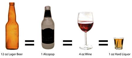 Standard drink guide